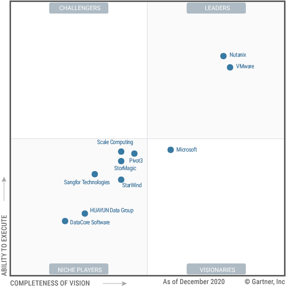 Read Gartner's report on hyperconverged infrastructure software
